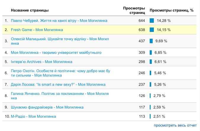Список популярних постів на сайті Моєї Могилянки за вересень 2016